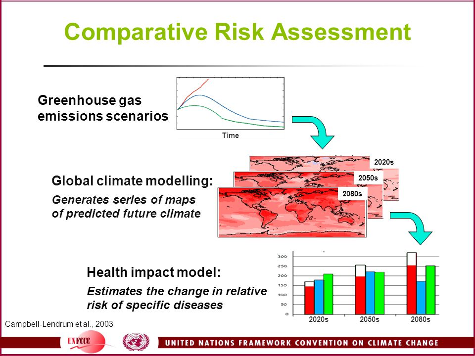 Comparative Risk Assessment 2020s 2050s 2080s Greenhouse gas emissions scenarios Global climate modelling: Generates series of maps of predicted future climate Health impact model: Estimates the change in relative risk of specific diseases Campbell-Lendrum et al., 2003 Time 2080s2050s2020s
