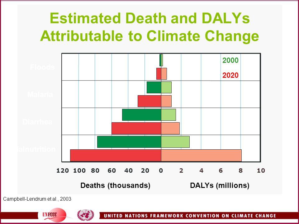 Floods Malaria Diarrhea Malnutrition 020406080100120246810 DALYs (millions)Deaths (thousands) 2000 2020 Estimated Death and DALYs Attributable to Climate Change Campbell-Lendrum et al., 2003