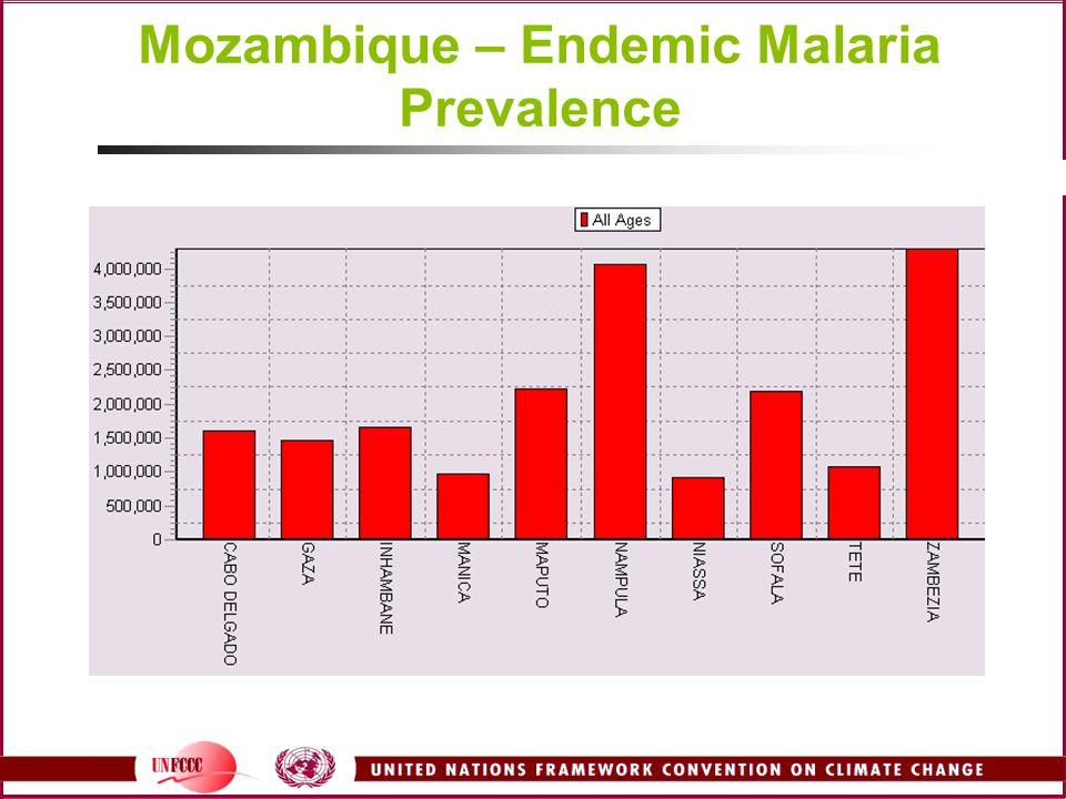 Mozambique – Endemic Malaria Prevalence