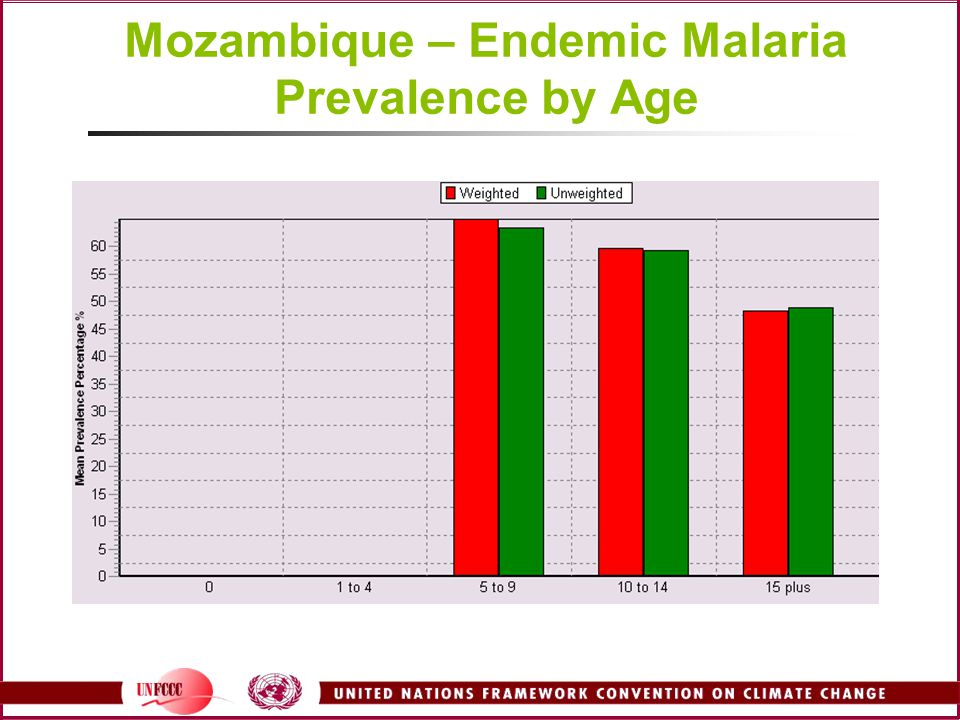 Mozambique – Endemic Malaria Prevalence by Age