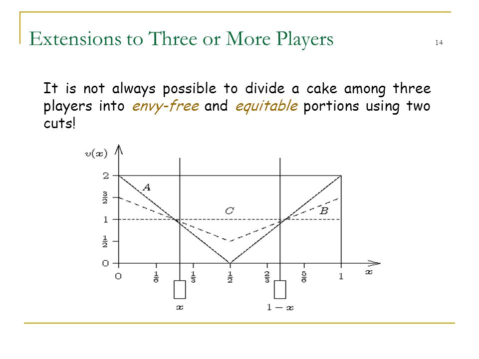 Extensions to Three or More Players 14 It is not always possible to divide a cake among three players into envy-free and equitable portions using two