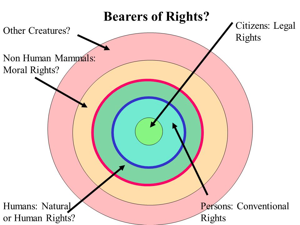 Citizens: Legal Rights Persons: Conventional Rights Humans: Natural or Human Rights.