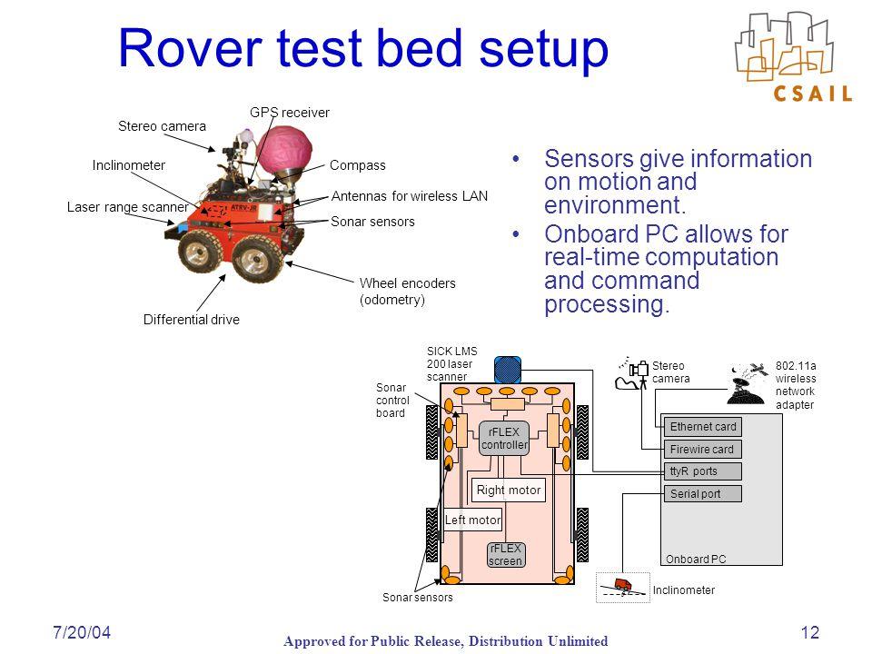 Approved for Public Release, Distribution Unlimited 7/20/0412 Rover test bed setup Differential drive Laser range scanner Sonar sensors Wheel encoders