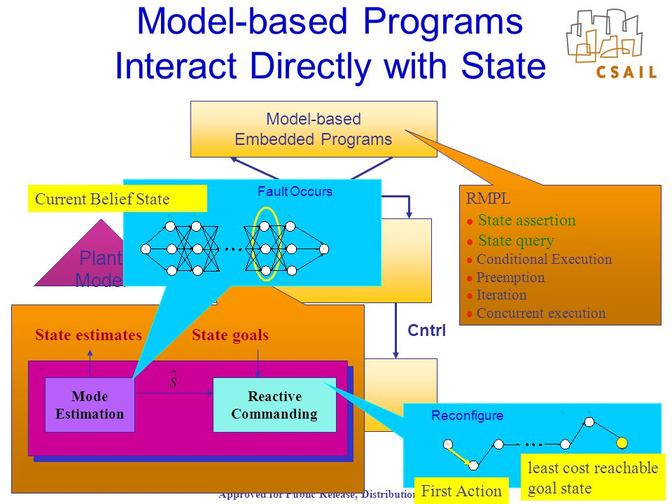 Approved for Public Release, Distribution Unlimited 7/20/0419 Model-based Programs Interact Directly with State S Plant Obs Cntrl Model-based Embedded Programs Model-based Executive S Plant Model State estimates Reactive Commanding Mode Estimation State goals RMPL State assertion State query Conditional Execution Preemption Iteration Concurrent execution Fault Occurs Current Belief State Reconfigure least cost reachable goal state First Action
