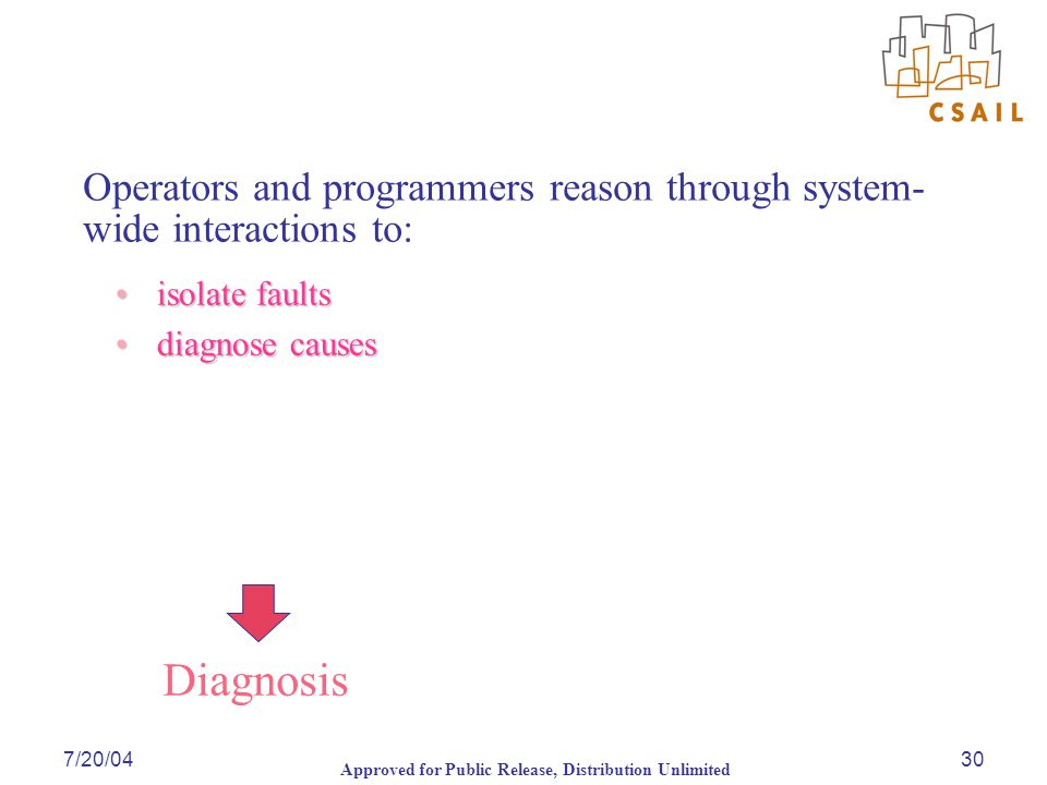 Approved for Public Release, Distribution Unlimited 7/20/0430 Operators and programmers reason through system- wide interactions to: isolate faults isolate faults diagnose causes diagnose causes Diagnosis