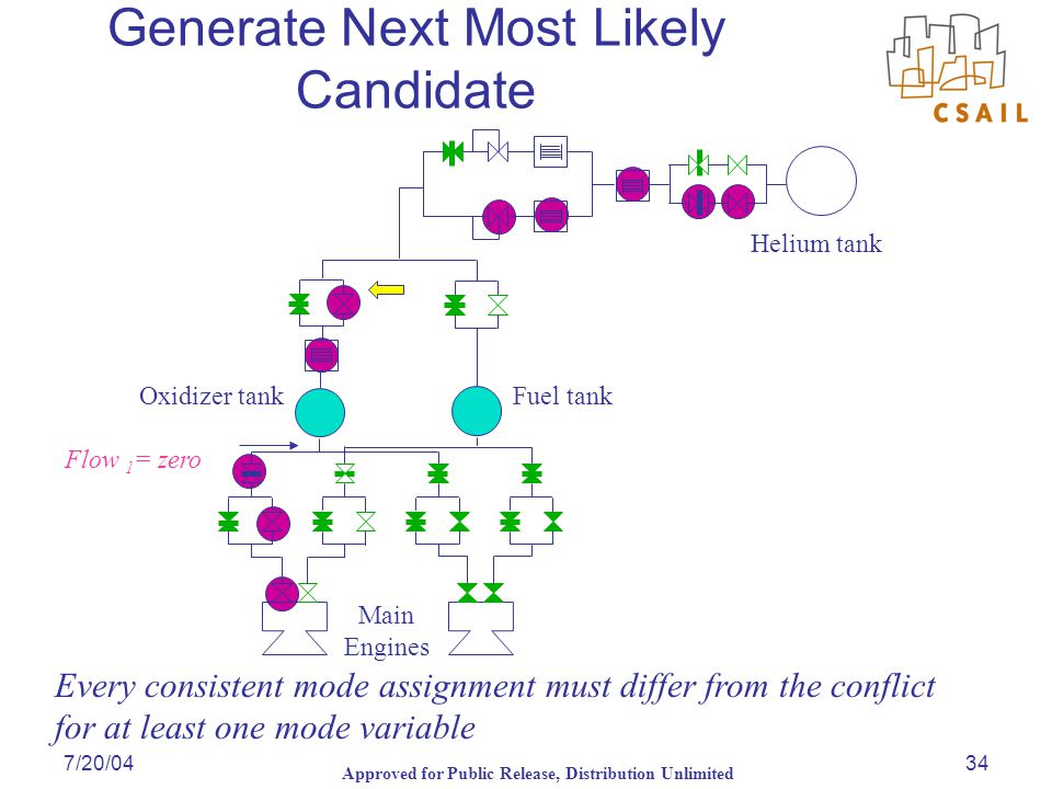 Approved for Public Release, Distribution Unlimited 7/20/0434 Generate Next Most Likely Candidate Every consistent mode assignment must differ from the conflict for at least one mode variable