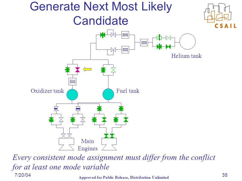 Approved for Public Release, Distribution Unlimited 7/20/0435 Generate Next Most Likely Candidate Every consistent mode assignment must differ from the conflict for at least one mode variable
