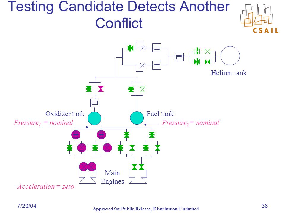Approved for Public Release, Distribution Unlimited 7/20/0436 Testing Candidate Detects Another Conflict