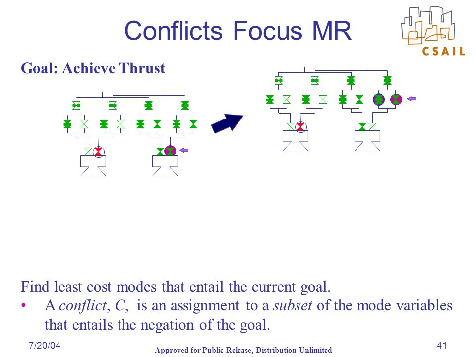 Approved for Public Release, Distribution Unlimited 7/20/0441 Goal: Achieve Thrust Conflicts Focus MR Find least cost modes that entail the current go
