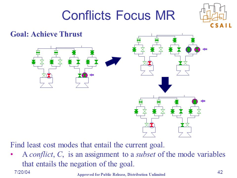Approved for Public Release, Distribution Unlimited 7/20/0442 Goal: Achieve Thrust Conflicts Focus MR Find least cost modes that entail the current go
