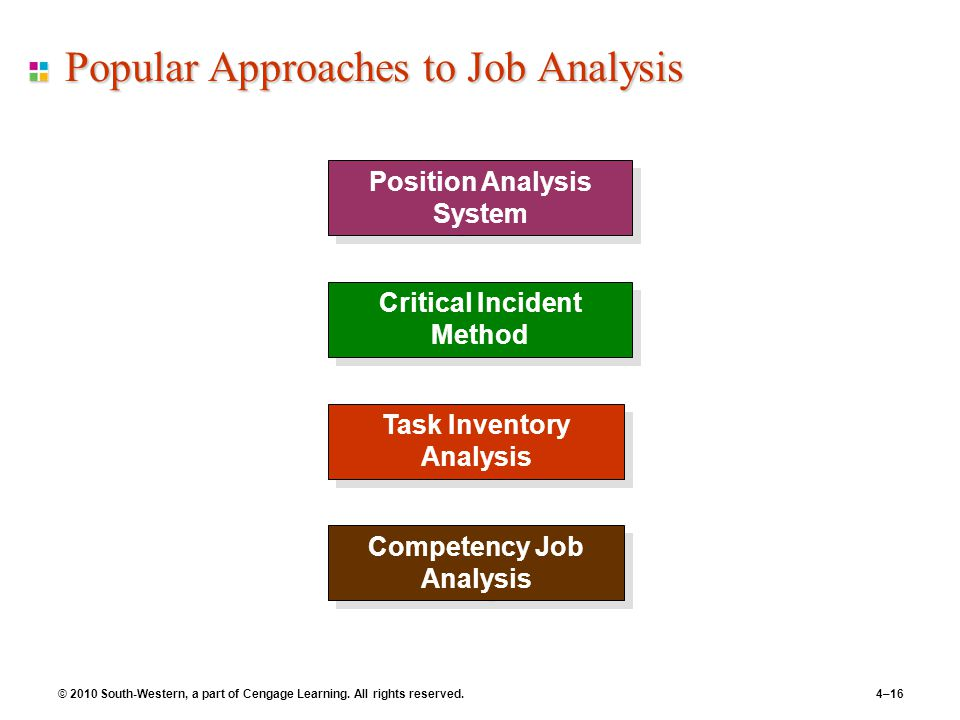 © 2010 South-Western, a part of Cengage Learning. All rights reserved.4–16 Popular Approaches to Job Analysis Position Analysis System Critical Incide