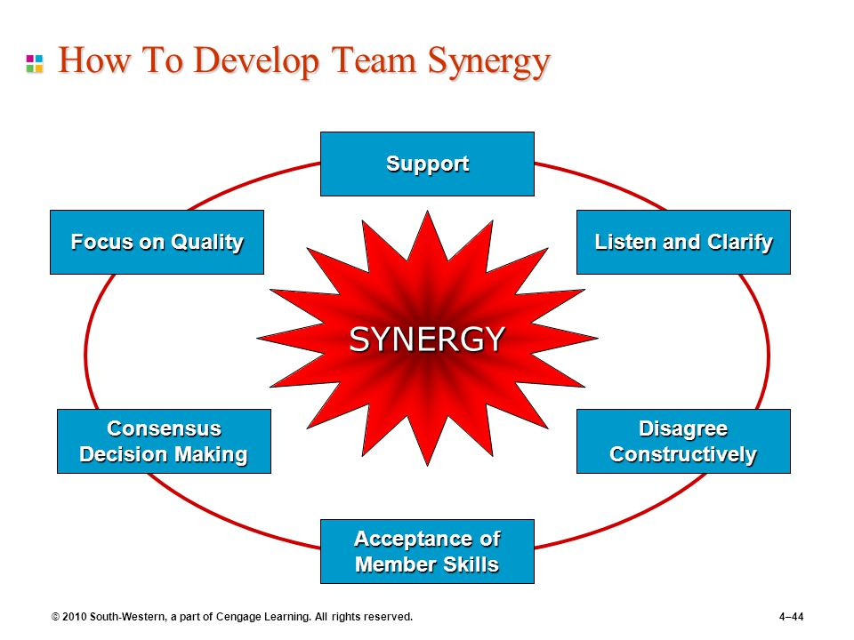 © 2010 South-Western, a part of Cengage Learning. All rights reserved.4–44 How To Develop Team Synergy Focus on Quality Acceptance of Member Skills Co