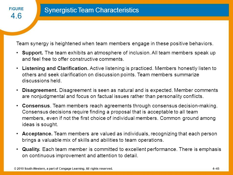 © 2010 South-Western, a part of Cengage Learning. All rights reserved.4–45 FIGURE 4.6 Synergistic Team Characteristics Team synergy is heightened when