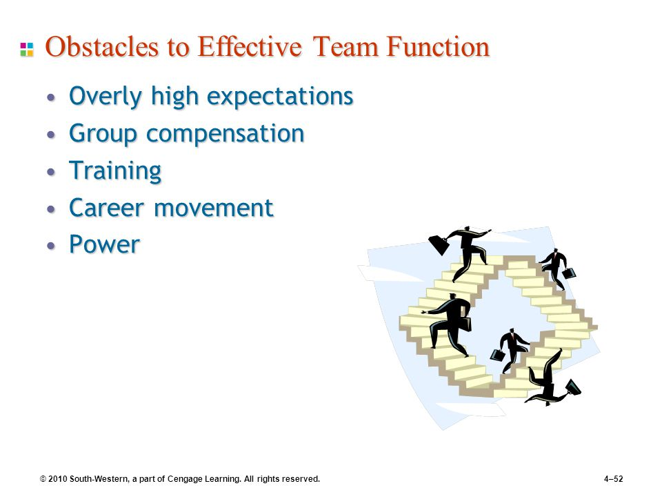 © 2010 South-Western, a part of Cengage Learning. All rights reserved.4–52 Obstacles to Effective Team Function Overly high expectationsOverly high ex