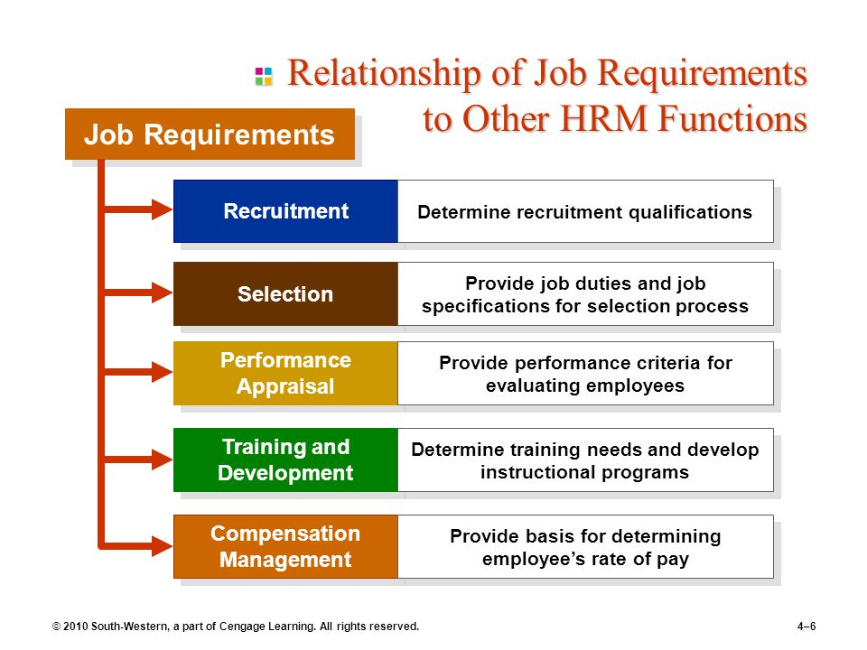© 2010 South-Western, a part of Cengage Learning. All rights reserved.4–6 Job Requirements Relationship of Job Requirements to Other HRM Functions Rec