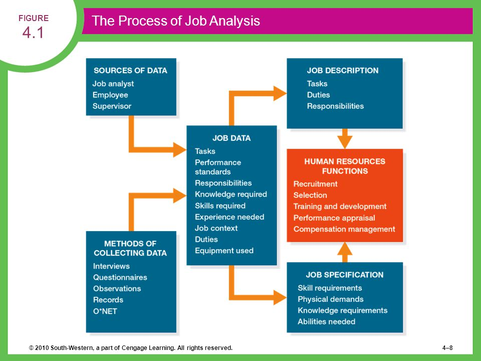 © 2010 South-Western, a part of Cengage Learning. All rights reserved.4–8 FIGURE 4.1 The Process of Job Analysis