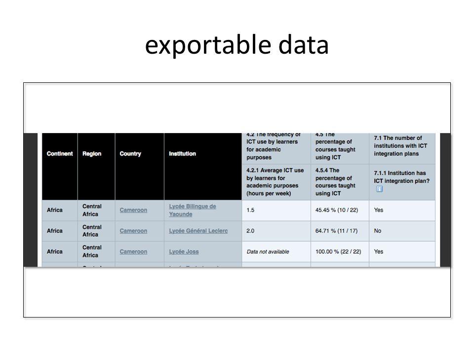 exportable data