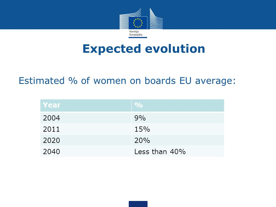 Expected evolution Estimated % of women on boards EU average: Year% 20049% 201115% 202020% 2040Less than 40%
