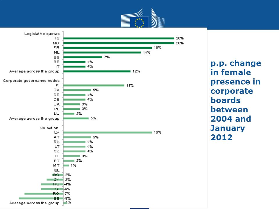 p.p. change in female presence in corporate boards between 2004 and January 2012