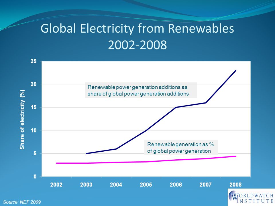 Global Electricity from Renewables 2002-2008 Source: NEF 2009 Renewable power generation additions as share of global power generation additions Renewable generation as % of global power generation
