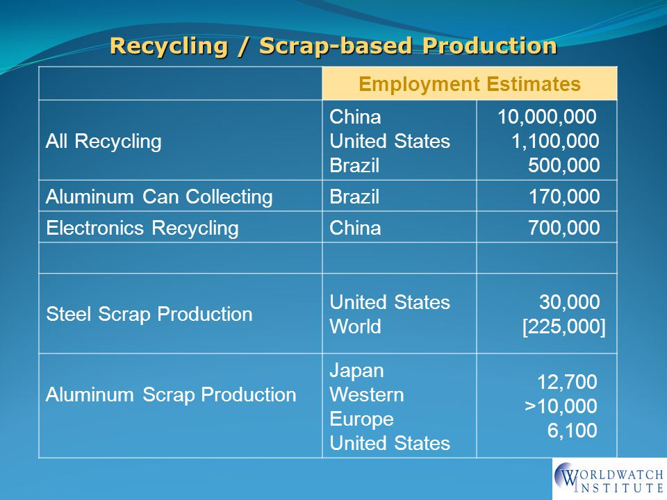 13 Employment Estimates All Recycling China United States Brazil 10,000,000 1,100,000 500,000 Aluminum Can CollectingBrazil 170,000 Electronics RecyclingChina 700,000 Steel Scrap Production United States World 30,000 [225,000] Aluminum Scrap Production Japan Western Europe United States 12,700 >10,000 6,100 Recycling / Scrap-based Production