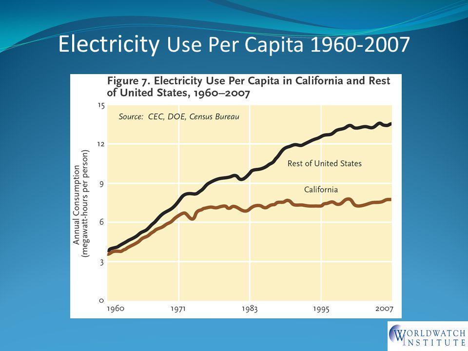 Electricity Use Per Capita 1960-2007