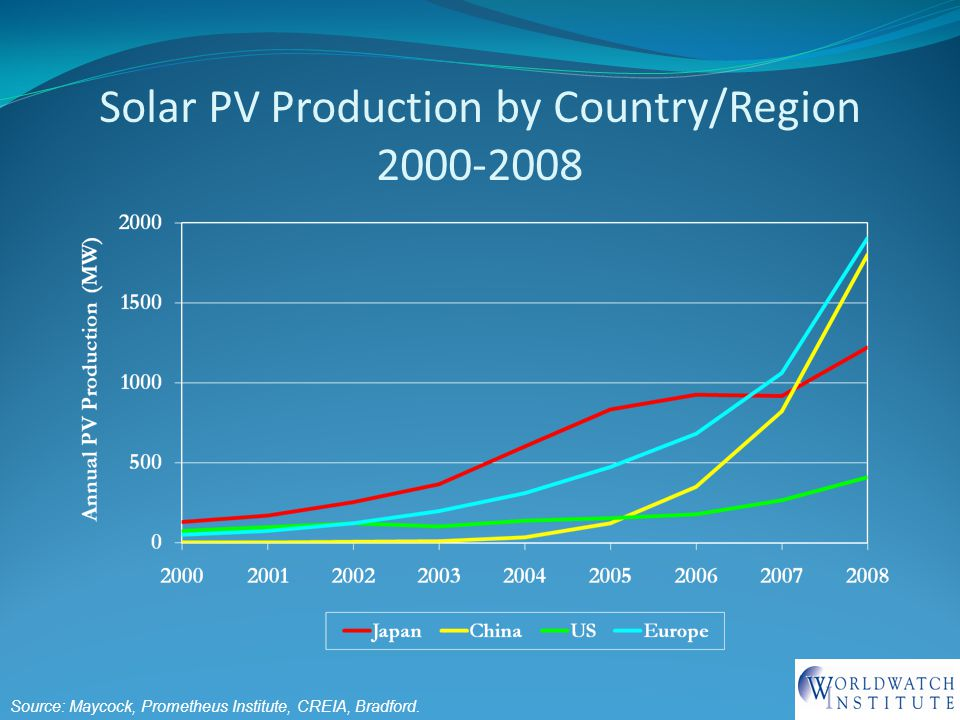 Solar PV Production by Country/Region 2000-2008 Source: Maycock, Prometheus Institute, CREIA, Bradford.