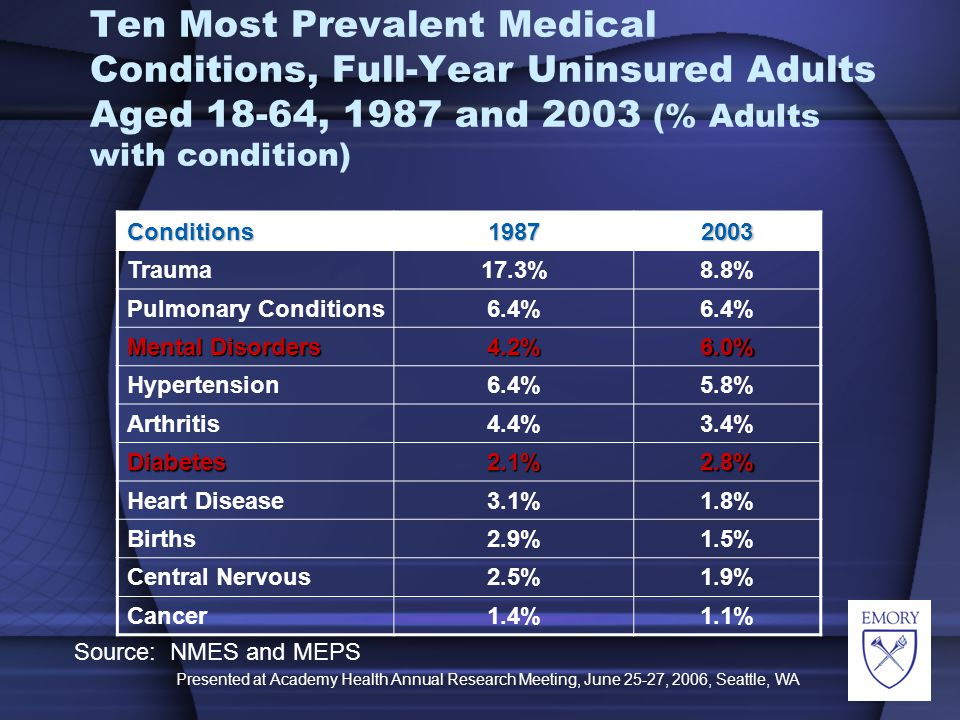 Presented at Academy Health Annual Research Meeting, June 25-27, 2006, Seattle, WA Ten Most Prevalent Medical Conditions, Full-Year Uninsured Adults Aged 18-64, 1987 and 2003 (% Adults with condition) Source: NMES and MEPS Conditions19872003 Trauma17.3%8.8% Pulmonary Conditions6.4% Mental Disorders 4.2%6.0% Hypertension6.4%5.8% Arthritis4.4%3.4% Diabetes2.1%2.8% Heart Disease3.1%1.8% Births2.9%1.5% Central Nervous2.5%1.9% Cancer1.4%1.1%