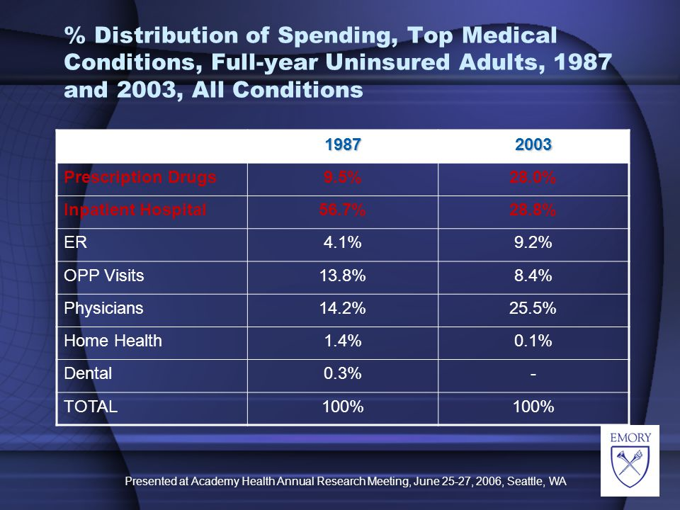 Presented at Academy Health Annual Research Meeting, June 25-27, 2006, Seattle, WA % Distribution of Spending, Top Medical Conditions, Full-year Uninsured Adults, 1987 and 2003, All Conditions 19872003 Prescription Drugs9.5%28.0% Inpatient Hospital56.7%28.8% ER4.1%9.2% OPP Visits13.8%8.4% Physicians14.2%25.5% Home Health1.4%0.1% Dental0.3%- TOTAL100%