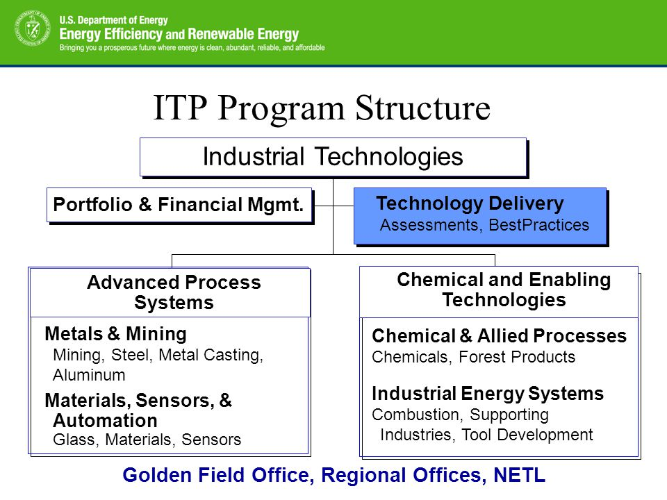 ITP Program Structure Industrial Technologies Technology Delivery Assessments, BestPractices Advanced Process Systems Chemical and Enabling Technologies Metals & Mining Mining, Steel, Metal Casting, Aluminum Materials, Sensors, & Automation Glass, Materials, Sensors Chemical & Allied Processes Chemicals, Forest Products Industrial Energy Systems Combustion, Supporting Industries, Tool Development Portfolio & Financial Mgmt.