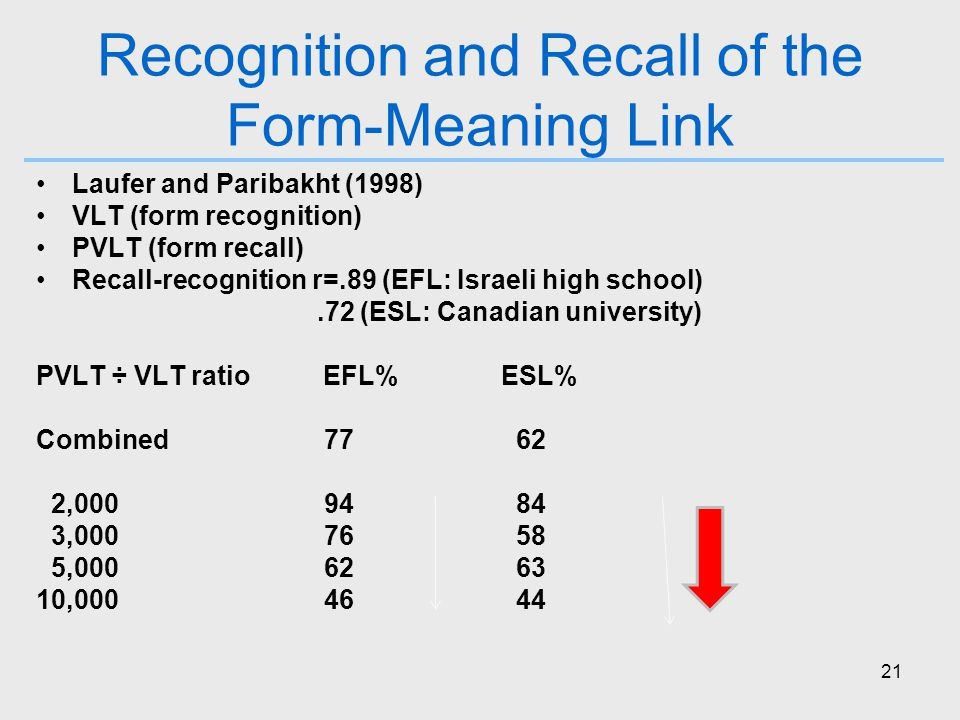 21 Recognition and Recall of the Form-Meaning Link Laufer and Paribakht (1998) VLT (form recognition) PVLT (form recall) Recall-recognition r=.89 (EFL: Israeli high school).72 (ESL: Canadian university) PVLT ÷ VLT ratio EFL% ESL% Combined77 62 2,0009484 3,0007658 5,0006263 10,0004644