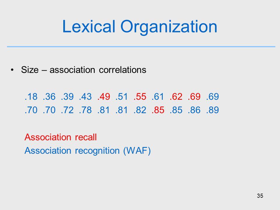 35 Lexical Organization Size – association correlations.18.36.39.43.49.51.55.61.62.69.69.70.70.72.78.81.81.82.85.85.86.89 Association recall Association recognition (WAF)