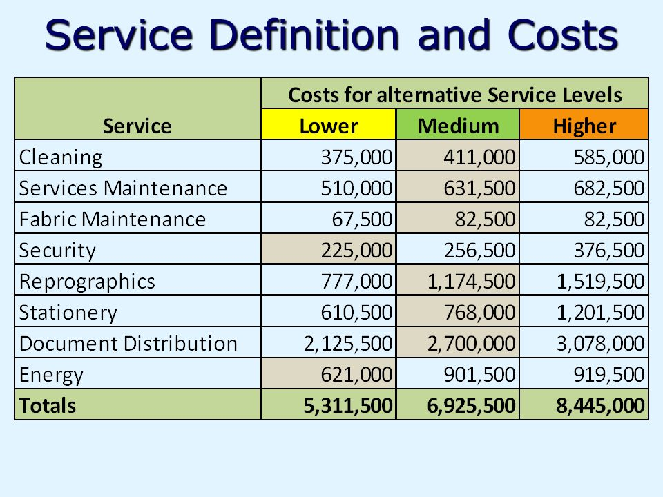 Service Definition and Costs