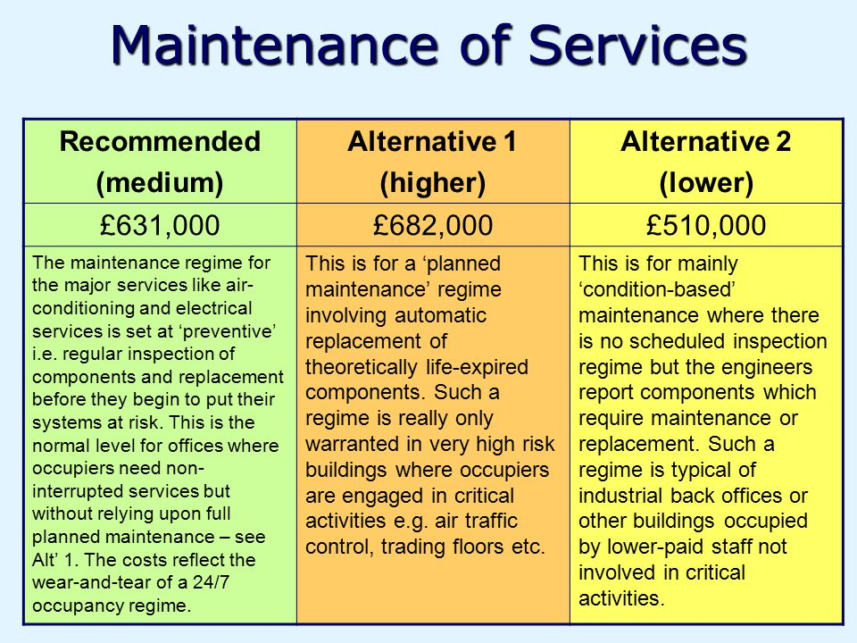 Maintenance of Services Recommended (medium) Alternative 1 (higher) Alternative 2 (lower) £631,000£682,000£510,000 The maintenance regime for the major services like air- conditioning and electrical services is set at 'preventive' i.e.