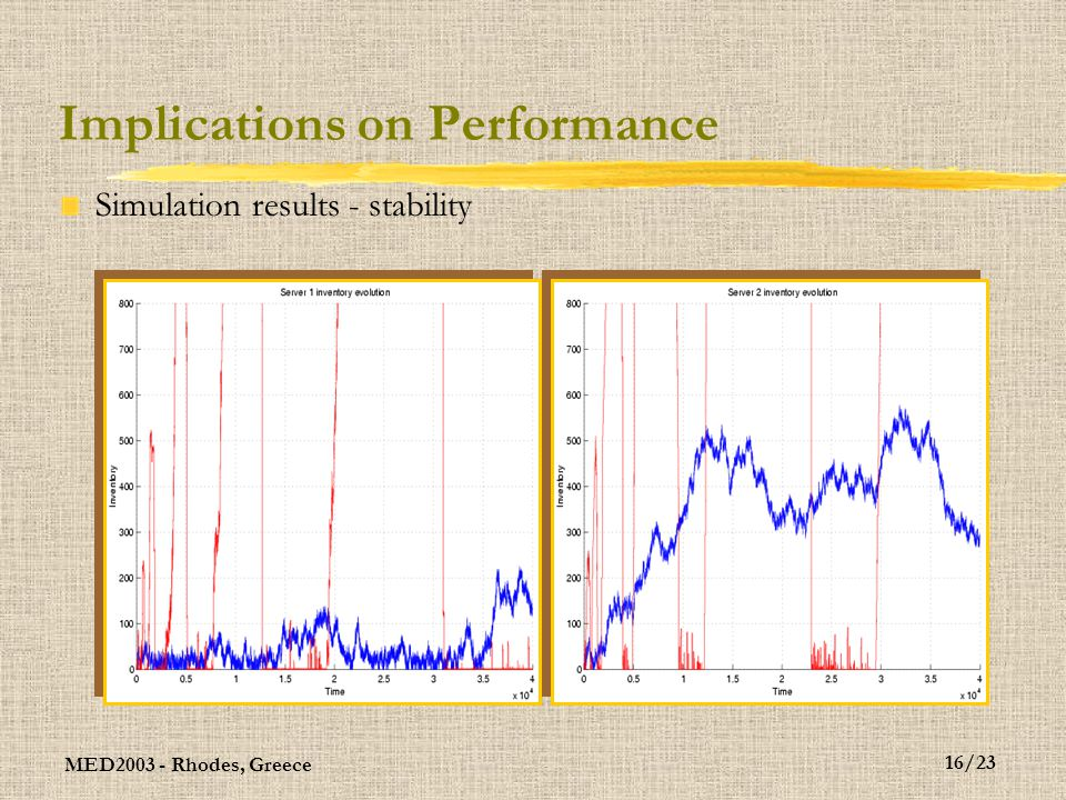 MED2003 - Rhodes, Greece 16/23 Implications on Performance Simulation results - stability