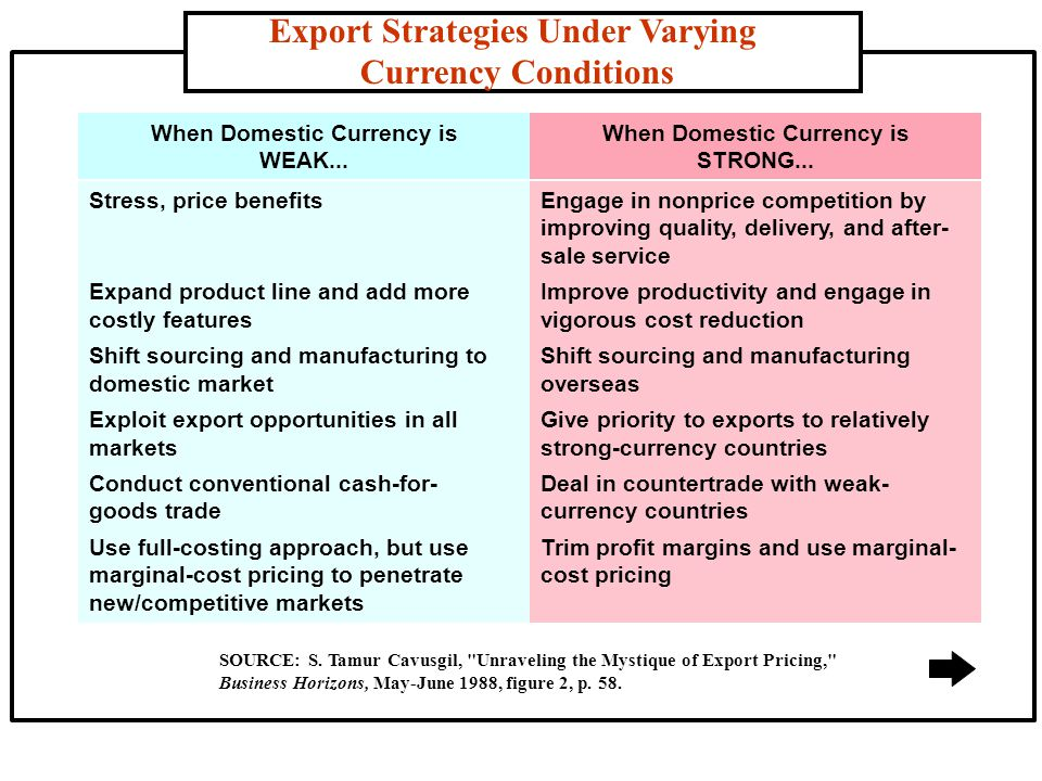 Export Strategies Under Varying Currency Conditions SOURCE: S.