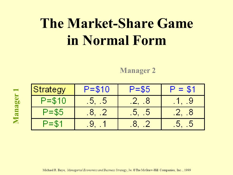 Michael R. Baye, Managerial Economics and Business Strategy, 3e. ©The McGraw-Hill Companies, Inc., 1999 The Market-Share Game in Normal Form Manager 2