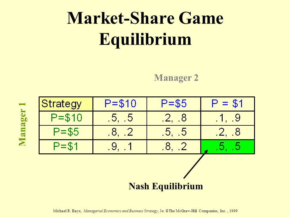 Michael R. Baye, Managerial Economics and Business Strategy, 3e. ©The McGraw-Hill Companies, Inc., 1999 Market-Share Game Equilibrium Manager 2 Manage