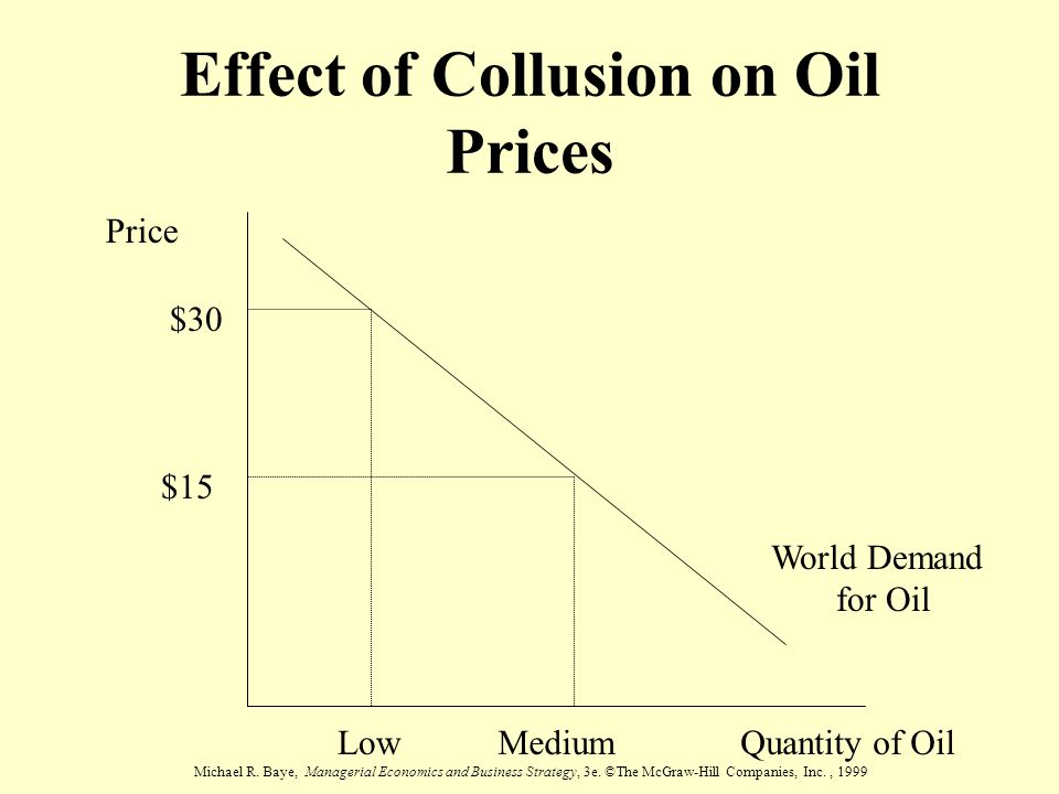Michael R. Baye, Managerial Economics and Business Strategy, 3e. ©The McGraw-Hill Companies, Inc., 1999 Effect of Collusion on Oil Prices Quantity of