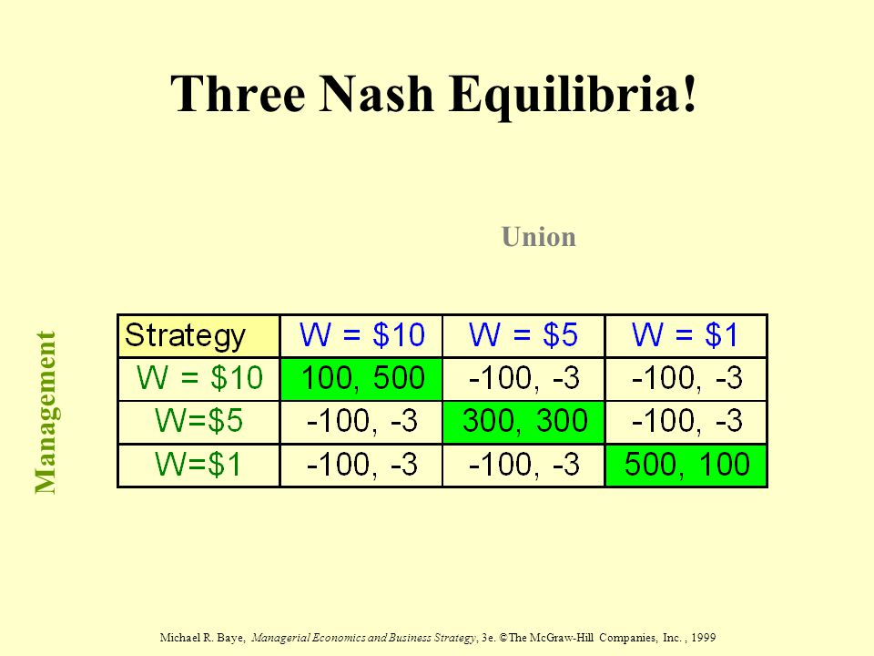 Michael R. Baye, Managerial Economics and Business Strategy, 3e. ©The McGraw-Hill Companies, Inc., 1999 Three Nash Equilibria! Union Management