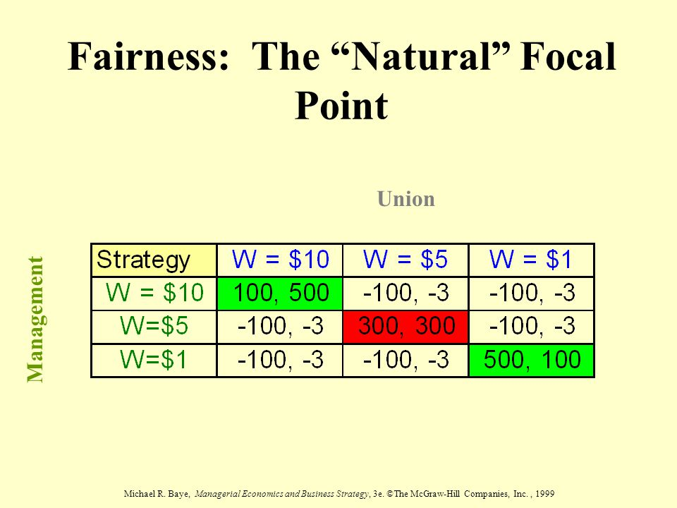 "Michael R. Baye, Managerial Economics and Business Strategy, 3e. ©The McGraw-Hill Companies, Inc., 1999 Fairness: The ""Natural"" Focal Point Union Mana"