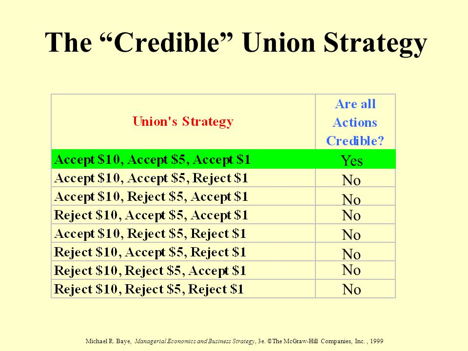 "Michael R. Baye, Managerial Economics and Business Strategy, 3e. ©The McGraw-Hill Companies, Inc., 1999 The ""Credible"" Union Strategy Yes No"
