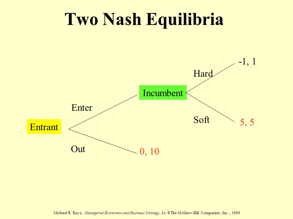Michael R. Baye, Managerial Economics and Business Strategy, 3e. ©The McGraw-Hill Companies, Inc., 1999 Two Nash Equilibria Entrant Out Enter Incumben