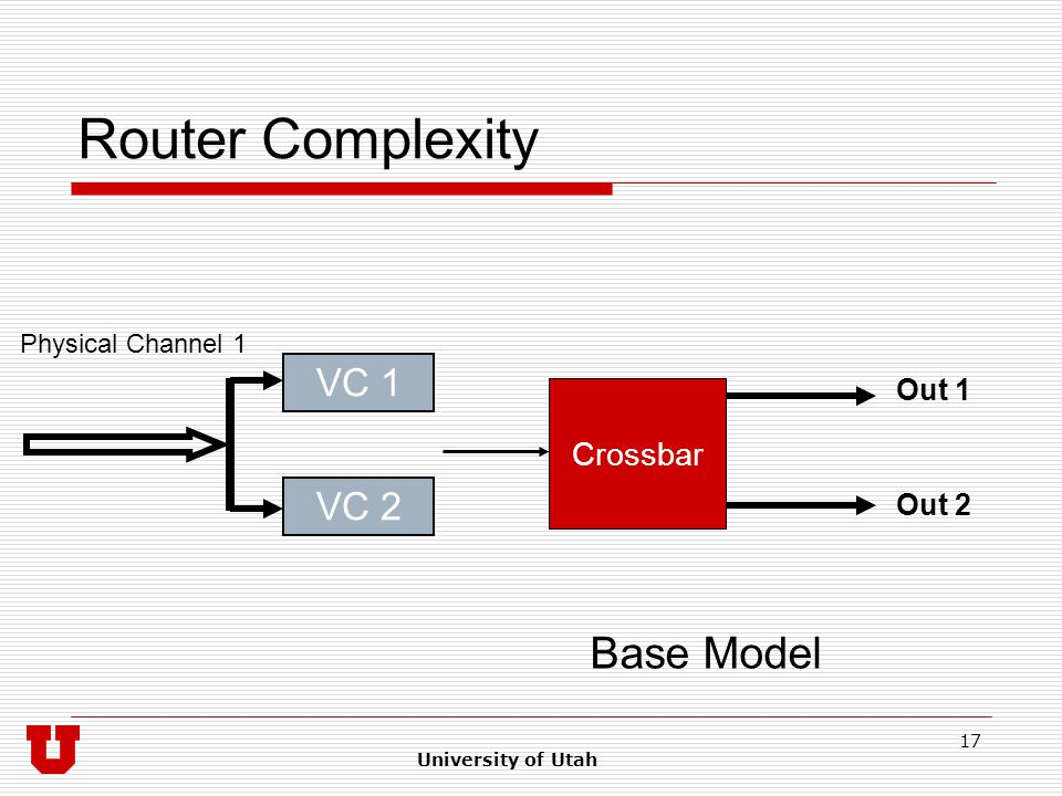 University of Utah 17 Router Complexity Crossbar VC 1 VC 2 Out 1 Out 2 Base Model Physical Channel 1