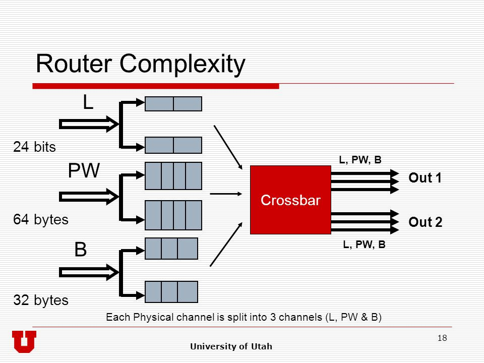 University of Utah 18 Router Complexity Crossbar Out 1 Out 2 B PW L Each Physical channel is split into 3 channels (L, PW & B) L, PW, B 64 bytes 32 bytes 24 bits