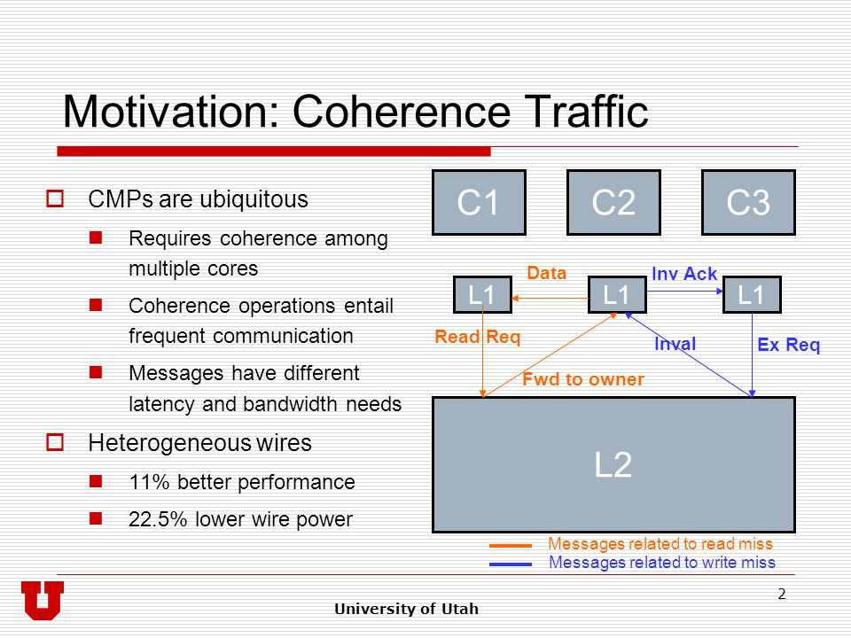 University of Utah 2 Motivation: Coherence Traffic  CMPs are ubiquitous Requires coherence among multiple cores Coherence operations entail frequent communication Messages have different latency and bandwidth needs  Heterogeneous wires 11% better performance 22.5% lower wire power L2 C1C2C3 L1 Read Req Fwd to owner Data Ex Req Inval Inv Ack Messages related to read miss Messages related to write miss