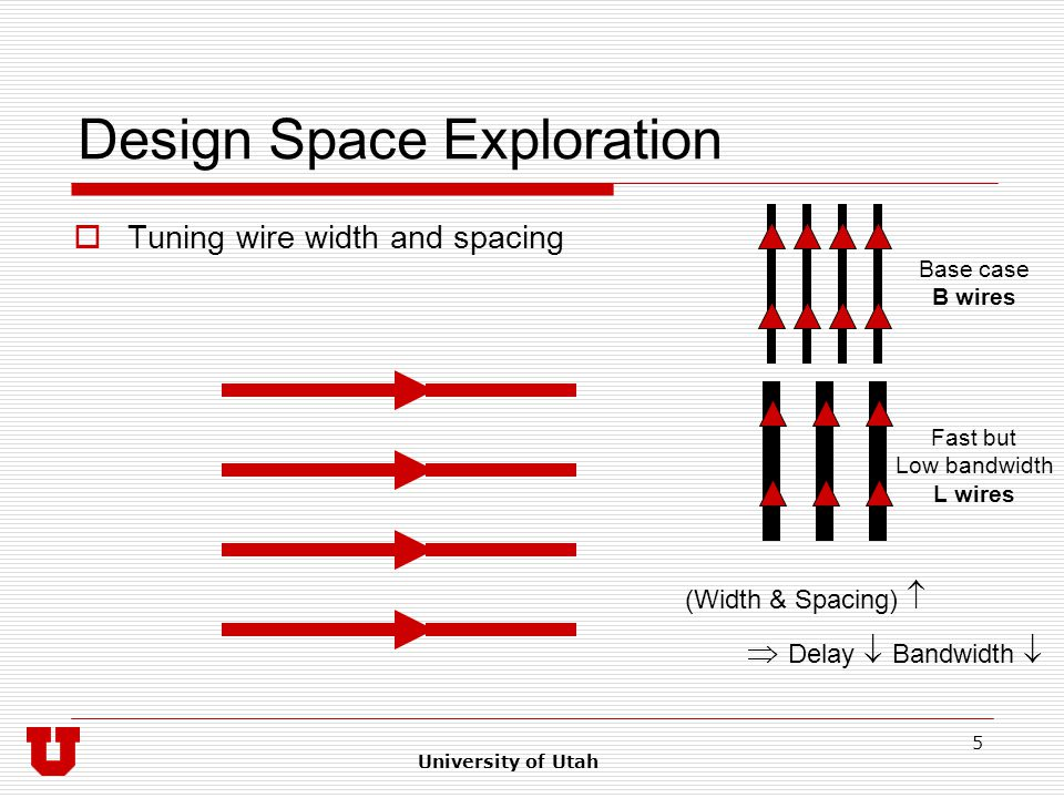 University of Utah 5 Design Space Exploration  Tuning wire width and spacing Base case B wires Fast but Low bandwidth L wires (Width & Spacing)   Delay  Bandwidth 