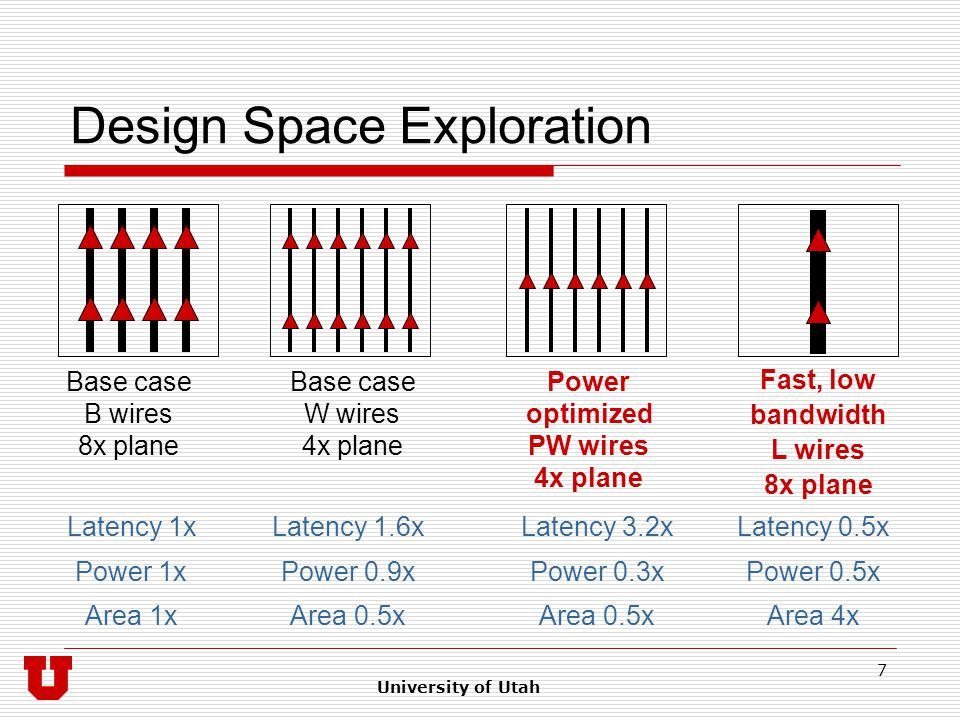 University of Utah 7 Design Space Exploration Base case B wires 8x plane Base case W wires 4x plane Power optimized PW wires 4x plane Fast, low bandwidth L wires 8x plane Latency 1x Power 1x Area 1x Latency 1.6x Power 0.9x Area 0.5x Latency 3.2x Power 0.3x Area 0.5x Latency 0.5x Power 0.5x Area 4x