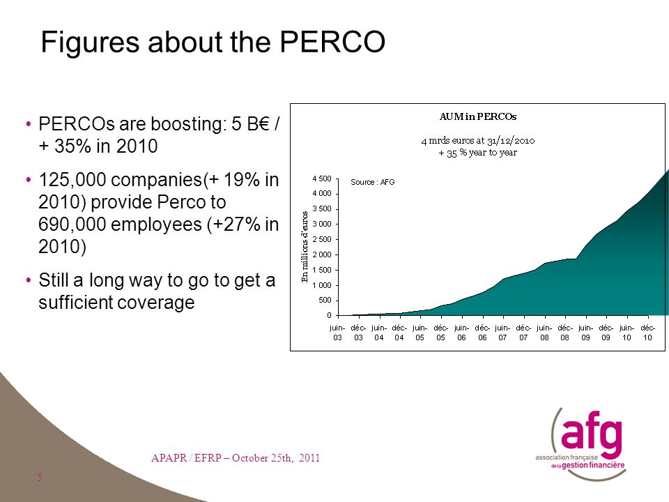 5 Figures about the PERCO APAPR / EFRP – October 25th, 2011 PERCOs are boosting: 5 B€ / + 35% in 2010 125,000 companies(+ 19% in 2010) provide Perco to 690,000 employees (+27% in 2010) Still a long way to go to get a sufficient coverage 5
