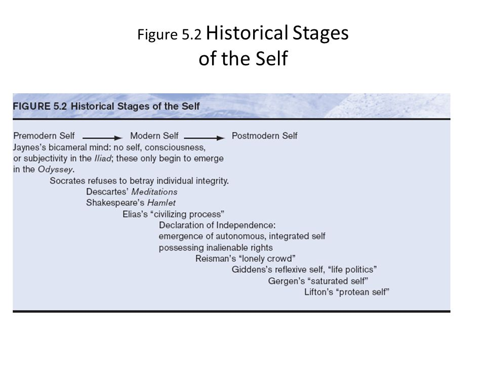 Figure 5.2 Historical Stages of the Self